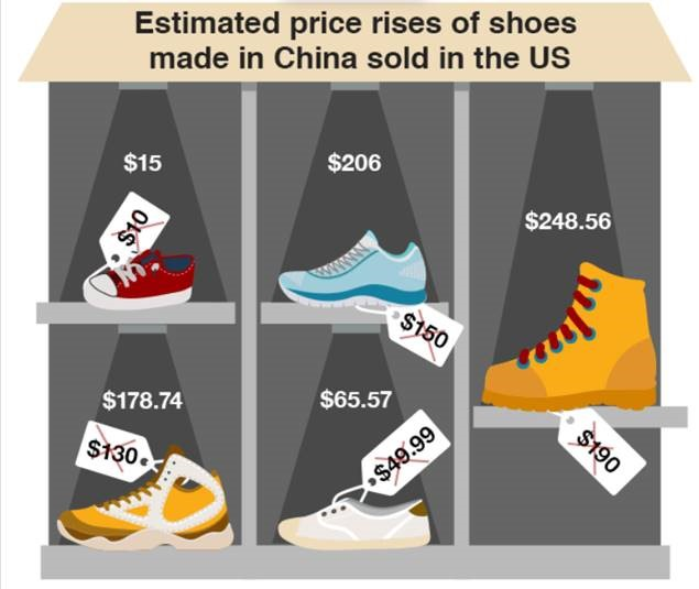 Trump Tariffs estimated price rises on US footwear types from FDRA